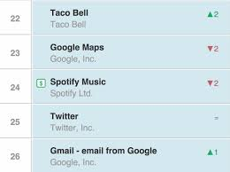 App Annie Charts Taco Bells New Mobile App Breaks Into Top 25 Chart After