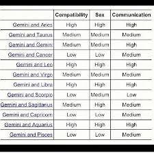 Gemini Horoscope Compatibility Chart Gemini Best Compatibility Chart Bedowntowndaytona Com