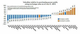 Emerging Currencies Is Purchasing Power Parity Broken