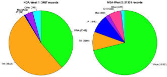 Earthquake Pie Chart Pie Chart Of Record Numbers In The Nga West 1 And Nga West 2