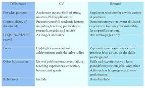 resume vs cv 219