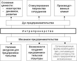 Реферат Внутрифирменное предпринимательство создание основы для дальнейшего развития производства