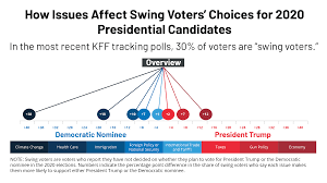 Wisconsin Candidate Comparison Chart Data Note A Look At Swing Voters Leading Up To The 2020