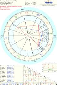 Sigmund Freud Chart Sigmund Freud Beyond The Stars Astrology And Tarot