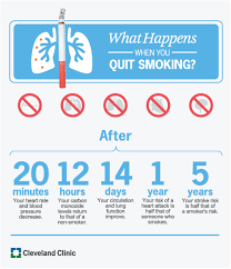 Stop Smoking Health Chart Tips To Help You Quit Smoking Health Essentials From