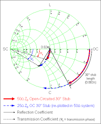 Smith Chart Explained Microwaves101 Smith Chart Basics