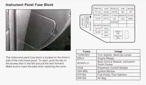 2005 chevy colorado fuse box diagram on 2005 images free download 2007 Chevy Malibu Fuse Box 2005 chevy colorado fuse box diagram 2 1998 chevy fuse box diagram 2007 chevy tahoe fuse box diagram 2007 chevy malibu fuse box diagram