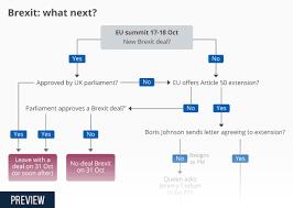 Chart Brexit Endgame Statista
