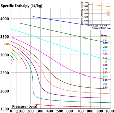Enthalpy Conversion Chart Steam Thermal Properties Entropy Enthalpy Volume Calqlata