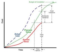 Earned Value Management Formulas Pm Training