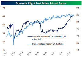 United Airlines Shares Chart Three Charts That Show Why Airlines Overbook Flights