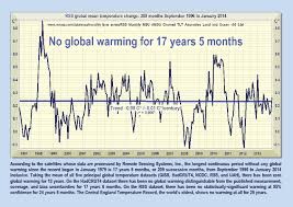 global cooling has begun the evidence is staggering archive global cooling has begun the evidence is staggering archive page 2 skatelog forum