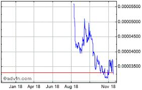Naga Coin Charts Historical Charts Technical Analysis For