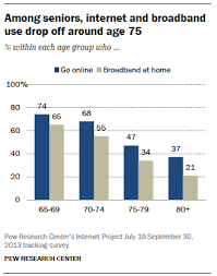 older adults and technology use pew research center among seniors internet and broadband use drop off around age 75