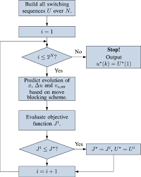 Flowchart Of The Mpc Algorithm Download Scientific Diagram