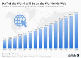 Chart Half Of The World Will Be On The Worldwide Web Statista
