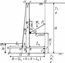 optimum design of cantilever retaining walls using target reliability approach international journal of geomechanics vol 8 no 4