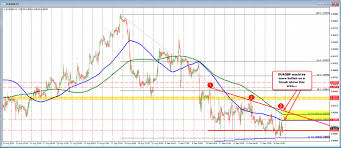 Eurgbp Tests Key Cluster Of Support On The Daily Chart What