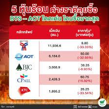 5 หุ้นร้อนต่างชาติลุยซื้อ BTS-AOT โดดเด่นโดนซื้อมากสุด