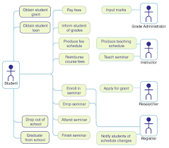 uml diagram such as activity use case   printable wiring diagram        uml data flow diagram on uml diagram such as activity use case