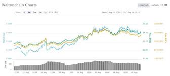 Wtc Cryptocurrency Chart Waltonchain Wtc Up By Nearly 70 In A Single Week