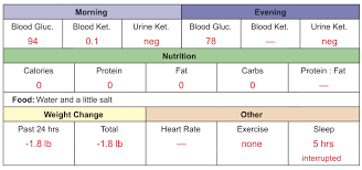 Ketone Levels Chart Mg Dl Seyfrieds Cancer Diet My Fasting Jump Start To Ketosis