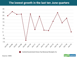 Chart Of The Day Gross Tax Revenue Growth For June Quarter