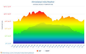 Ahmedabad Weather In July In Ahmedabad India 2021