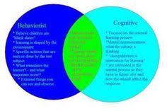 Piaget And Vygotsky Compare And Contrast Chart 45 Best Piaget Vygotsky Images Learning Theory