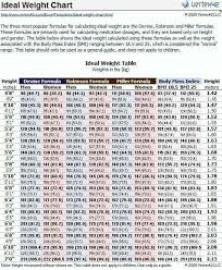 Pin By Tawny Walker Cerny On Exercise Ideal Weight Chart