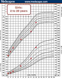 Who Percentile Charts Using The Bmi For Age Growth Charts