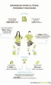 Cuánto cobran las jugadoras de fútbol?