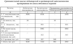 Электронная библиотека Сравнительный анализ кредиторской и  Данные таблицы 2 14 свидетельствуют о превышении кредиторской задолженности над дебиторской по состоянию на конец отчетного года на сумму 2980 тыс руб