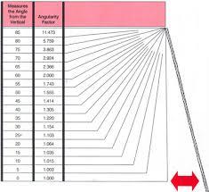 Shackle Load Chart Liftech