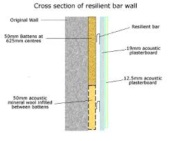 Reflection and Outlook: Soundproofing Wall, Floor and Ceiling (Not ... & Image showing cross section of a resilient bar wall Adamdwight.com