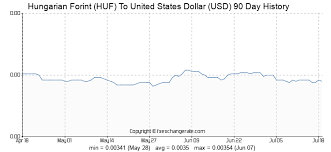 Hungarian Forint Huf To United States Dollar Usd Exchange