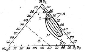 Реферат Стекло Стекловолокно Стеклоэмали ru Один из атомов кислорода тетраэдра не может участвовать в образовании связи с другими компонентами структуры из за наличия двойной связи фосфор кислород