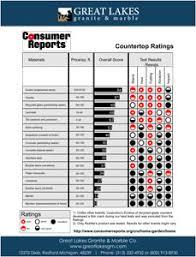 Kitchen Countertop Material Comparison Chart Countertop Comparisons Download Great Lakes Granite Marble