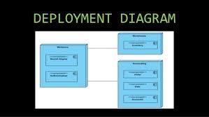 uml diagrams for real estate management systemcomponent diagram     deployment