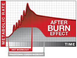 Hartslag voor vetverbranding berekenen