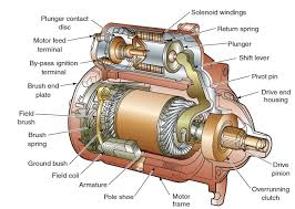 Image Science Project Electrical Motor Wikipedia Electrical Motor Controls Liquidators