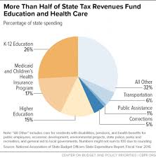 how our tax dollars are spent chart policy basics where do our state tax dollars go center