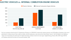 Electric Vehicle Comparison Chart Four Charts Show Why Electric Vehicles Are The Future