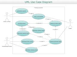 uml diagram   uml use case diagrams   diagramming software for    uml use case diagram sample