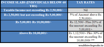 Income Tax Slabs Rates Financial Year 2018 19 Assessment
