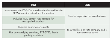 Leed And Well Product Labels A Guide And Analysis