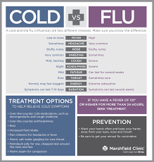Cold Symptoms Vs Flu Symptoms Chart Common Cold Flu Alden Medical Group