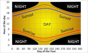 Sunrise Sunset Chart Day Length Protons For Breakfast Blog