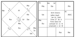 John Hurt Birth Chart John Hurt Kundli Horoscope By Date