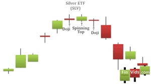 Silver Candle Chart Tri Star Top And Tri Star Bottom Candlestick Chart Pattern Video